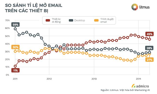 Tỉ lệ mở email trên các thiết bị di động