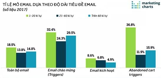 Bảng số liệu so sánh về tỉ lệ mở email dựa trên độ dài ngắn của tiêu đề email