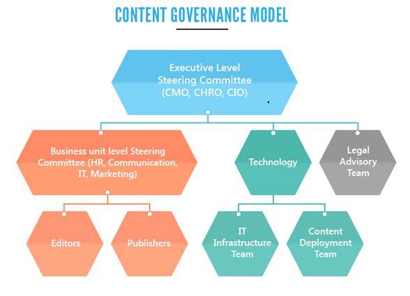 hệ thống quản trị content hiệu quả