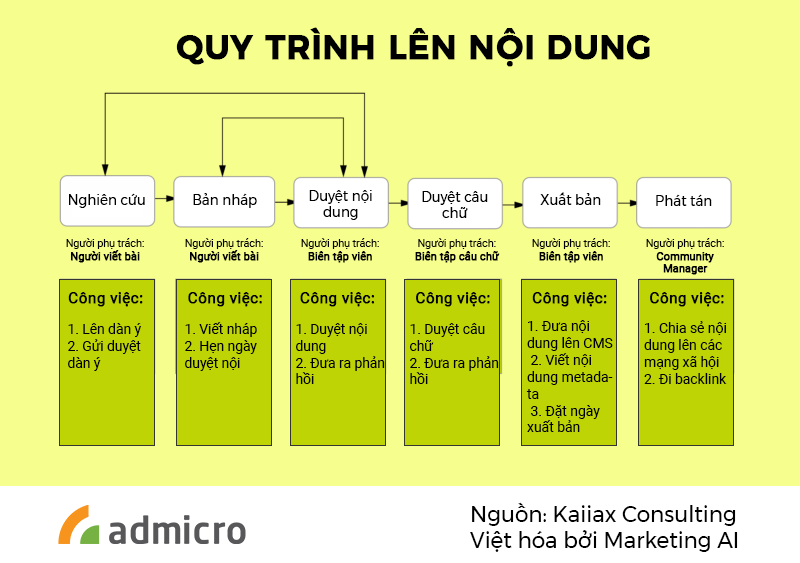 Quy trình làm việc cho bộ phận Content Marketing